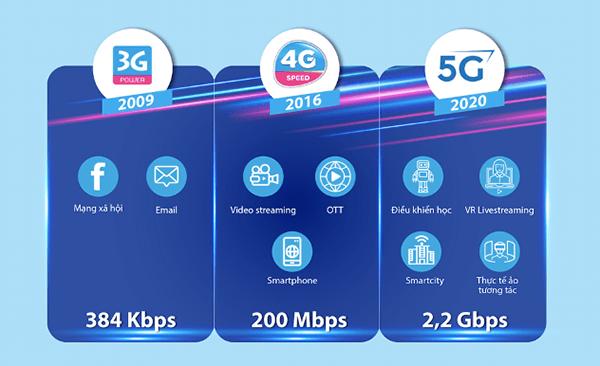 Vinaphone tuyên bố thử nghiệm 5G thành công đạt tốc độ hơn 2.2 GPs