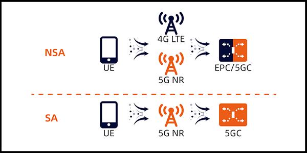 Dùng mạng 5G Vinaphone không cần đổi sim 5G